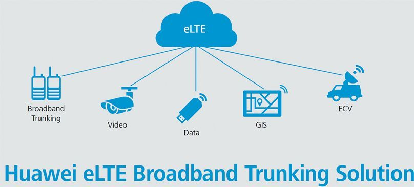 huawei eLTE solution