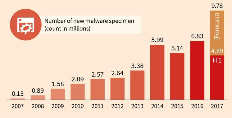 Number of new malware